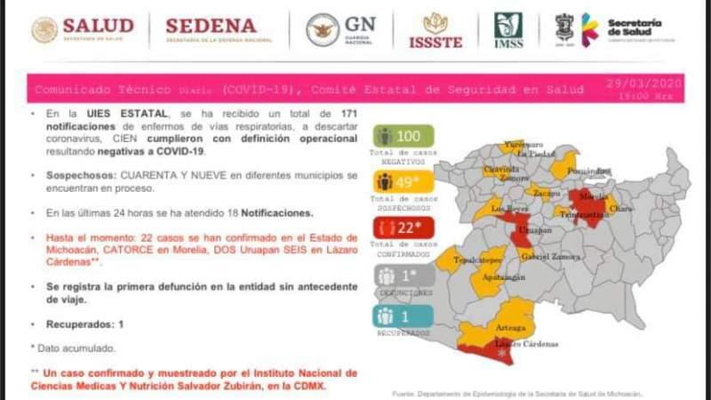 Se eleva a 22, el número de casos de Covid-19 en el estado de Michoacán