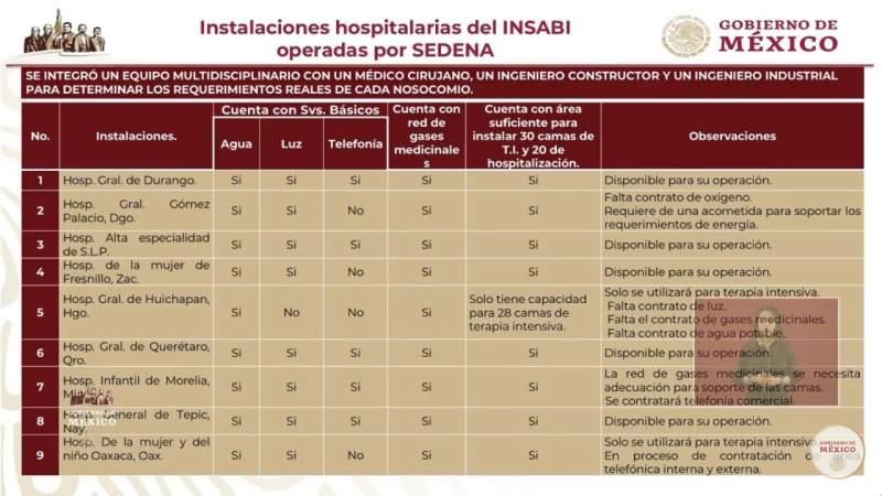 Hospital Infantil de Morelia será operado por la SEDENA