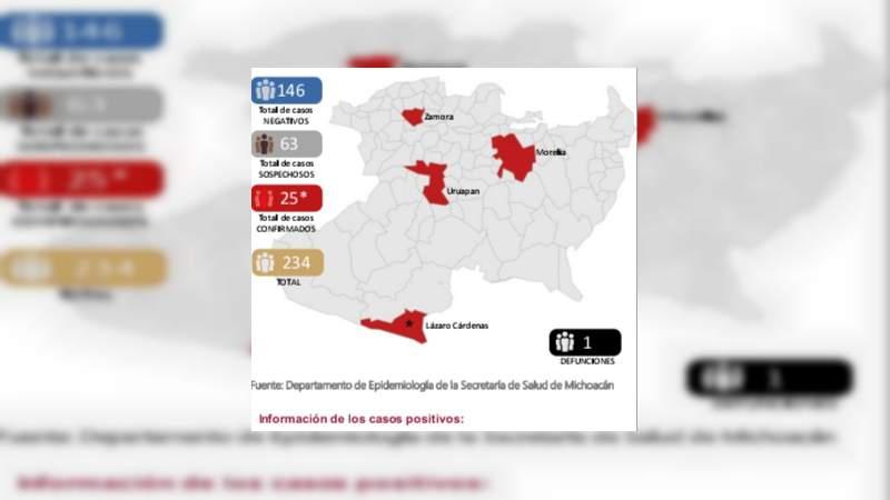 Se eleva a 25, el número de casos de Covid-19 en el estado de Michoacán