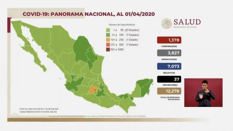 Aumenta a 1,378 los casos por coronavirus en México, ya son 37 personas muertas