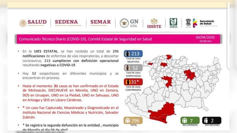 Ya son dos muertos por Covid-19 en el estado de Michoacán