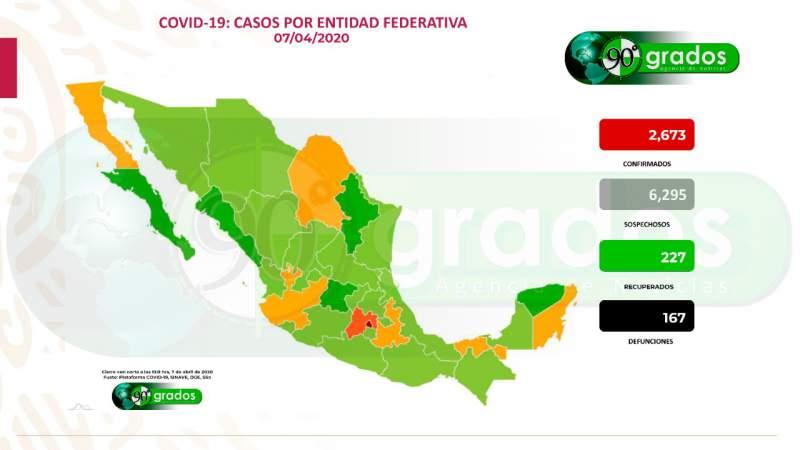 Corte a las 13:00 horas: 2 mil 673 casos de coronavirus en México, aumenta la cifra de muertos a 167