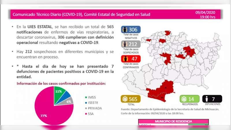 Se eleva a 47, los casos de Covid-19 en el estado de Michoacán; ya son 7 muertos