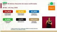 Aumenta a 24 mil 905, los casos de coronavirus en México, ya son 2 mil 271 muertos