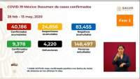 Aumenta a 40 mil 186 los casos de coronavirus en México, ya son 4 mil 220 muertos