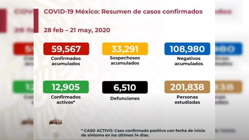Aumenta a 59 mil 567 los casos de coronavirus en México, ya son 6 mil 510 muertos