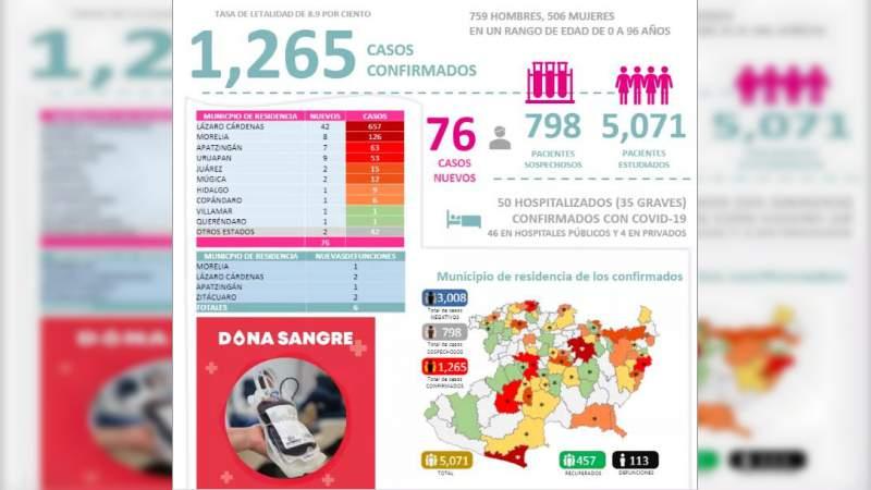 Se eleva a mil 265 los casos de Covid-19 en el estado de Michoacán, ya son 113 muertos