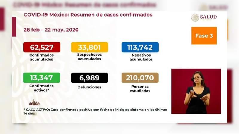 Aumenta a 62 mil 527 los casos de coronavirus en México, ya son 6 mil 989 muertos