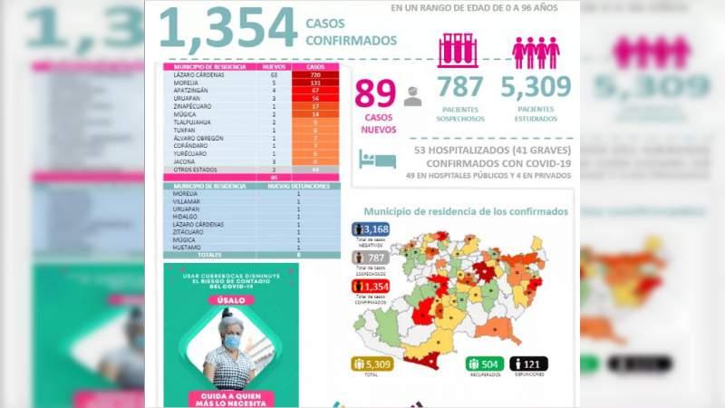 Se eleva a mil 354 los casos de Covid-19 en el estado de Michoacán, ya son 121 muertos