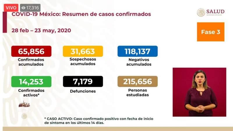 Aumenta a 65 mil 856 los casos de coronavirus en México, ya son 7 mil 719 muertos