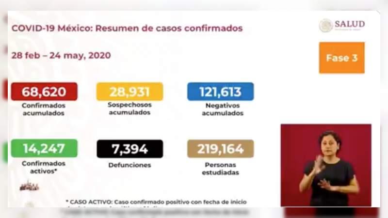 Aumenta a 68 mil 620 los casos de coronavirus en México, ya son 7 mil 394 muertos