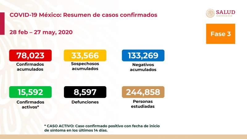 Aumenta a 78 mil 23 los casos de coronavirus en México, ya son 8 mil 597 muertos