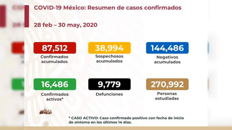 Aumenta a 87 mil 512 los casos de coronavirus en México, ya son 9 mil 779 muertos