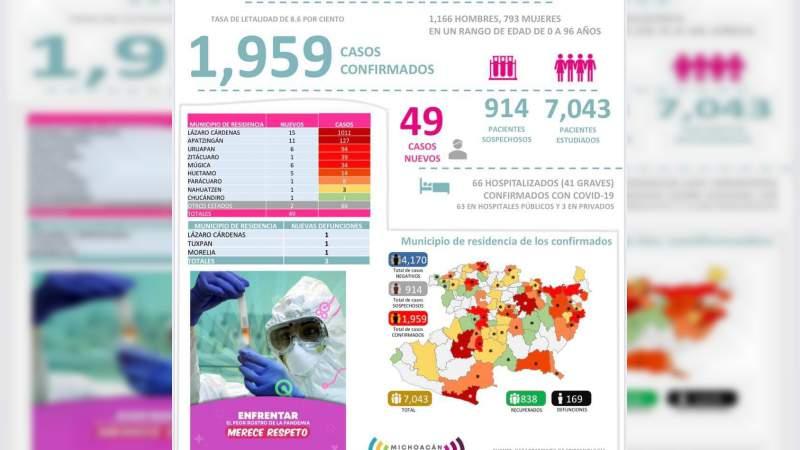 Se eleva a mil 959 los casos de Covid-19 en el estado de Michoacán, ya son 169 muertos