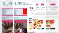 Se eleva a mil 994 los casos de Covid-19 en el estado de Michoacán, ya son 172 muertos