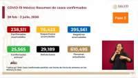 Aumenta a 238 mil 511 los casos de coronavirus en México, ya son 29 mil 189 muertos