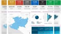Se eleva a 9 mil 725 los casos de Covid-19 en el estado de Michoacán, ya son 727 muertos