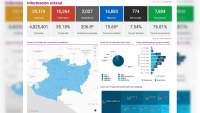 Se eleva a 10 mil 264 los casos de Covid-19 en el estado de Michoacán, ya son 774 muertos