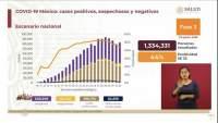 Aumenta a 591 mil 712 los casos de coronavirus en México, ya son 63 mil 819 muertos