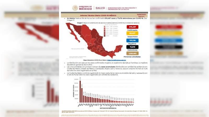 Aumenta a 676 mil 487 los casos de coronavirus en México, ya son 71 mil 678 muertos
