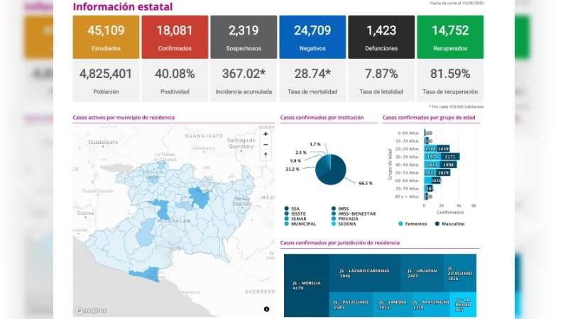 Se eleva a 17 mil 885 los casos de Covid-19 en el estado de Michoacán, ya son mil 423 muertos
