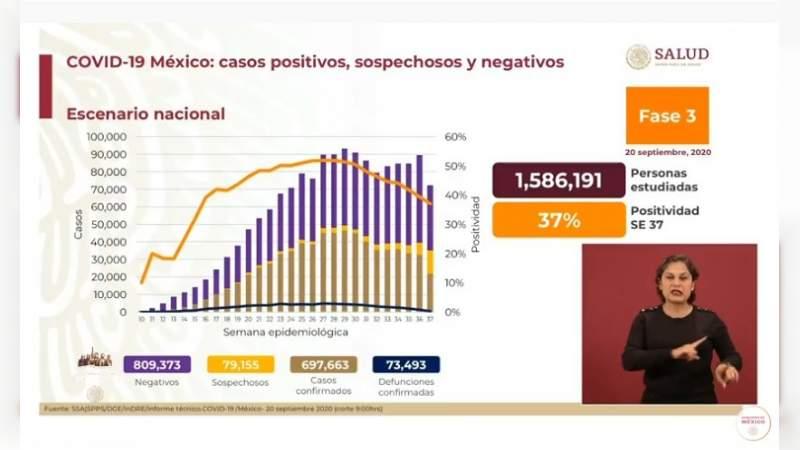 Aumenta a 697 mil 663 los casos de coronavirus en México, ya son 73 mil 493 muertos