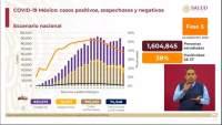 Aumenta a 705 mil 263 los casos de coronavirus en México, ya son 74 mil 348 muertos