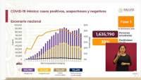 Aumenta a 715 mil 457 los casos de coronavirus en México, ya son 75 mil 439 muertos