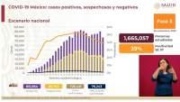 Aumenta a 726 mil 431 los casos de coronavirus en México, ya son 76 mil 243 muertos