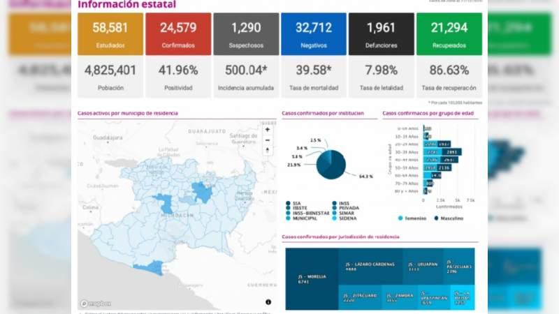 Se eleva a 24 mil 579 los casos de Covid-19 en el estado de Michoacán, ya son mil 961 muertos