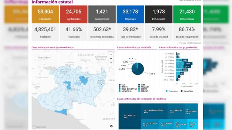 Se eleva a 24 mil 705 los casos de Covid-19 en el estado de Michoacán, ya son mil 973 muertos