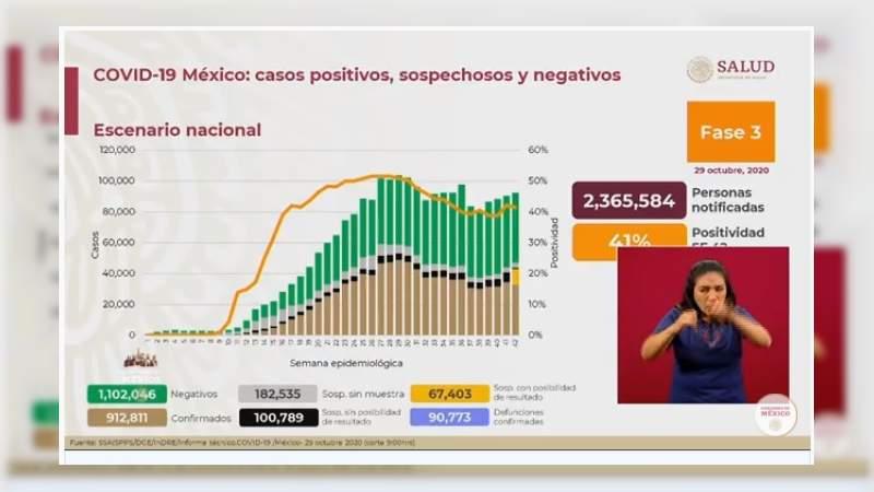 Aumenta a 912 mil 811 los casos de coronavirus en México, ya son 90 mil 773 muertos
