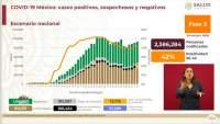 Aumenta a 918 mil 811 los casos de coronavirus en México, ya son 91 mil 289 muertos