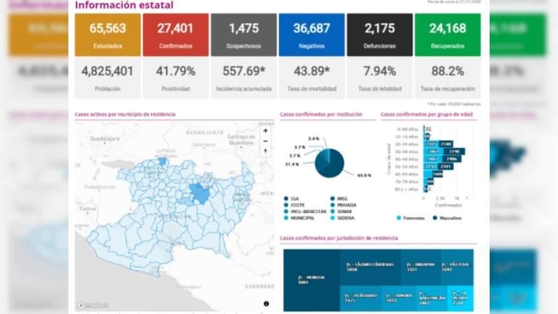 Se eleva a 27 mil 401 los casos de Covid-19 en el estado de Michoacán, ya son 2 mil 175 muertos