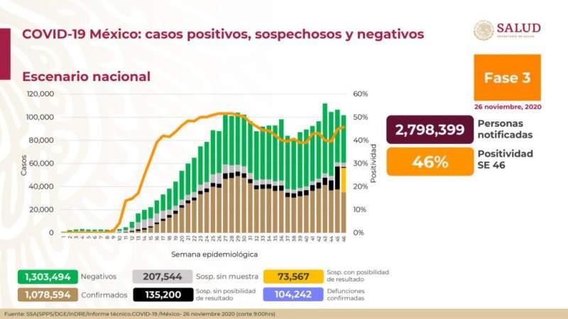 Aumenta a un millón 78 mil 594 los casos de coronavirus en México, ya son 104 mil 242 muertos