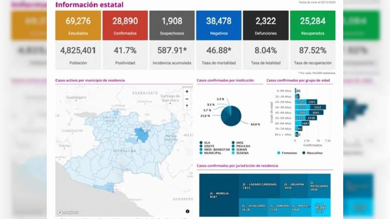 Se eleva a 28 mil 890 los casos de Covid-19 en el estado de Michoacán, ya son 2 mil 322 muertos