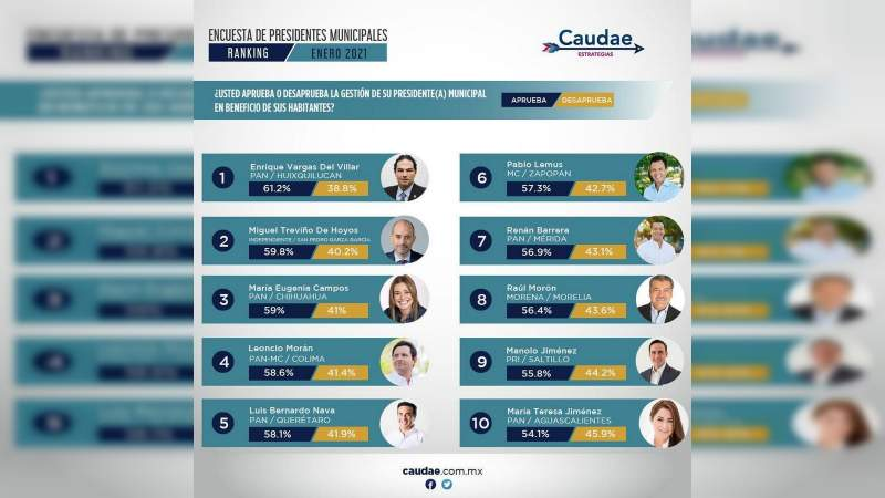 Morelia dentro de la lista con mejores alcaldes calificados por sus ciudadanos: Caudae Estrategias