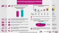 En diez años Michoacán aumentó de 51 a 62 por ciento su Población Económicamente Activa: Coespo