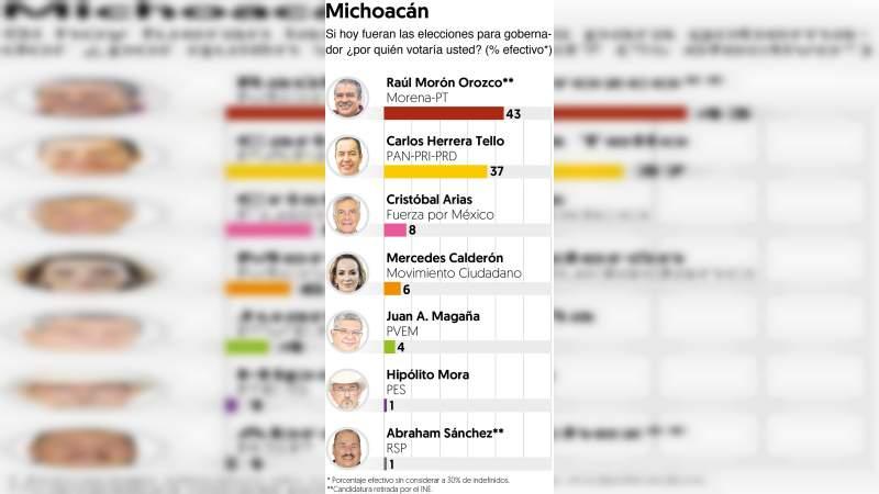 Raúl Morón sigue adelante en las encuestas, a pesar de no tener candidatura oficial