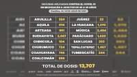 Más de 300 mil personas de 40 a 49 años han recibido vacuna contra Covid-19 en Michoacán