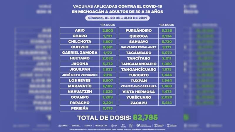 Aplicadas 183 mil 357 vacunas contra Covid-19 a personas de 30 a 39 años en Michoacán