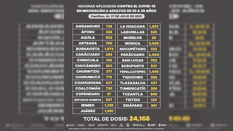 Continúa jornada de vacunación contra Covid-19 de personas de30 a 39 años en Michoacán