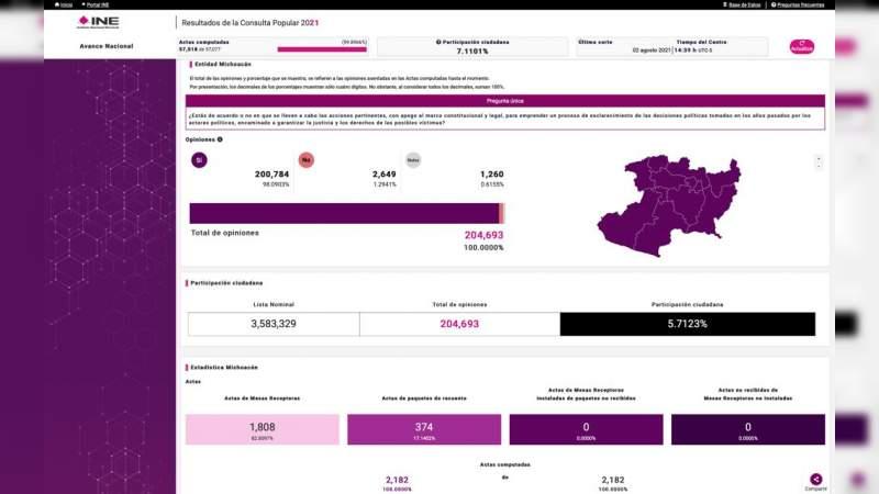 Únicamente 5% de los michoacanos votaron en la consulta: INE