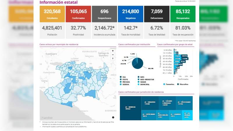 Aplicadas más de 418 mil vacunas Covid-19 a jóvenes en Michoacán