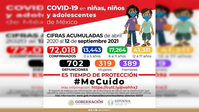 En México se registraron mil 955 nuevos casos de COVID-19 en menores de edad a dos semanas del regreso a clases presenciales