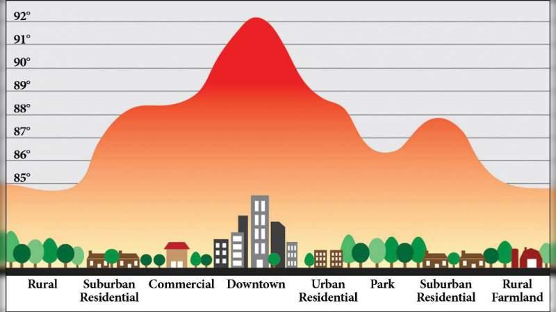 Propone universitario crear parques modulares en la Ciudad de México para contrarrestar las islas de calor