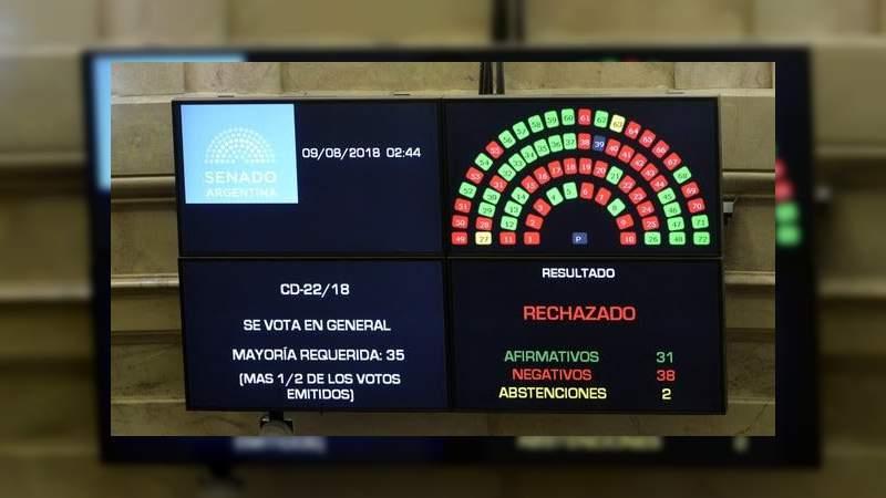 Senado de Argentina rechaza el aborto legal