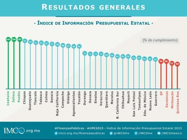 Reprobados D.F., Zacatecas, Michoacán y Quintana Roo en transparencia presupuestal