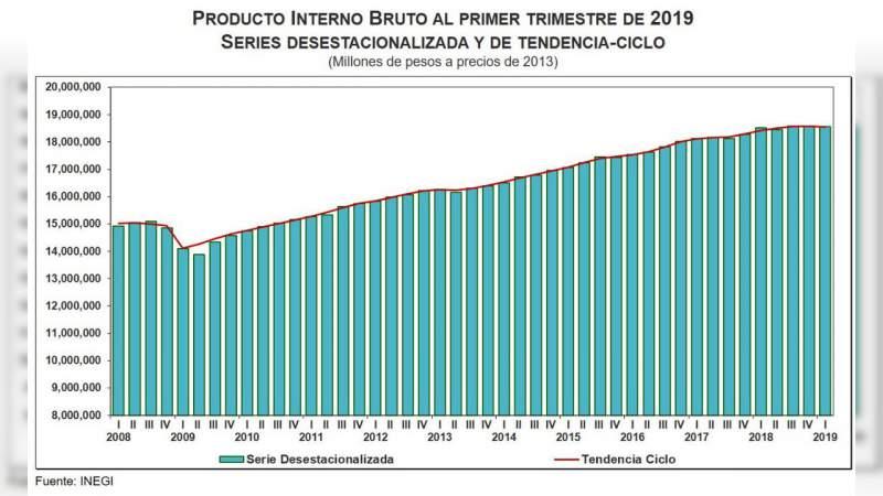 Desempeño de la economía mexicana cae a niveles de la crisis de 2009: INEGI